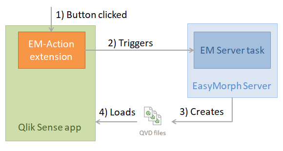 EasyMorph | User-initiated Programmable Actions for Qlik Sense