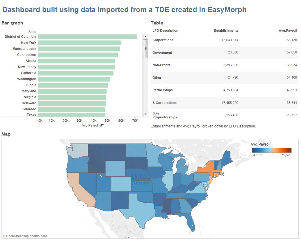 This Project Transforms Data From The Us Census Of 2012 It Loads Data From A 100mb Text File Performs Lookups Using 3 External Tables Filtering And